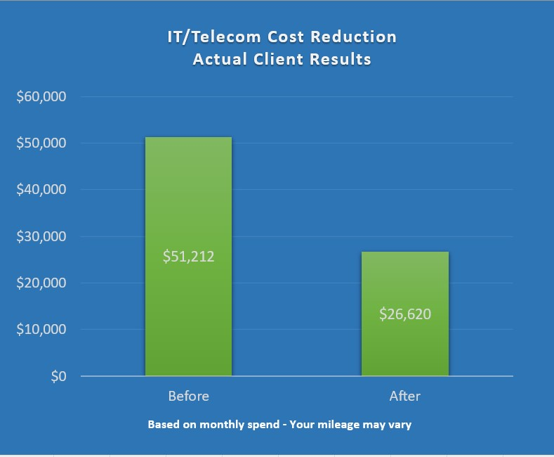 Telecom Cost Reduction Results Chart